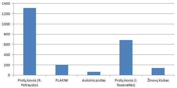 Kiekvienos proto žaidimų lygos reitingas - tai tos visų lygos atstovų, patekusių į PVČ 2016 geriausiųjų trisdešimtuką, PVČ 2016 surinktų taškų suma.