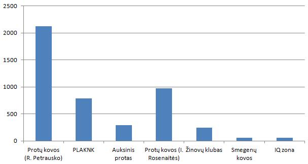 Kiekvienos proto žaidimų lygos atstovų, patekusių į PVČ 2016 geriausiųjų šešiasdešimtuką, PVČ 2016 surinktų taškų suma.