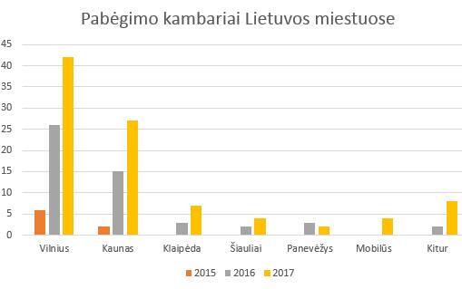 Pabėgimo kambarių skaičiai Lietuvoje