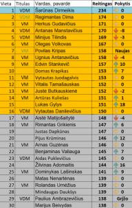 Naujasis Lietuvos PVČ reitingų top 30