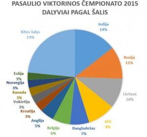 PVC2015 dalyviai pagal šalis