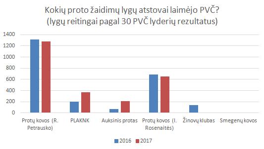 Lietuvos Proto žaidimų lygų reiitngai pagal 30 pajėgiausių žaidjėų
