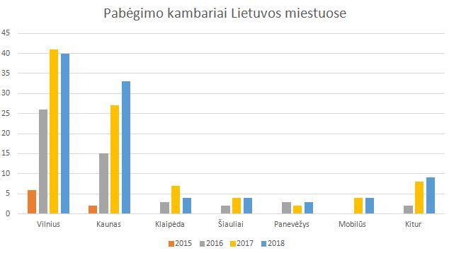 Pabėgimo kambarių skaičiaus kaita Lietuvoje bėgant metams