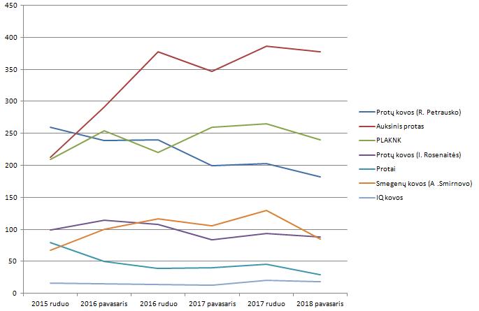 Viktorinų lygų populiarumo kaita nuo 2015 m. iki dabar